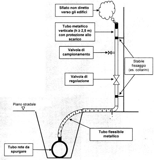 Tubi di ventilazione tubi di sfiato direzionelavori - Cattivo odore bagno tubo di sfiato ...
